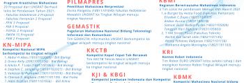 Mahasiswa UNSRAT Berkompetisi Ke Tingkat Wilayah Menuju Tingkat Nasional